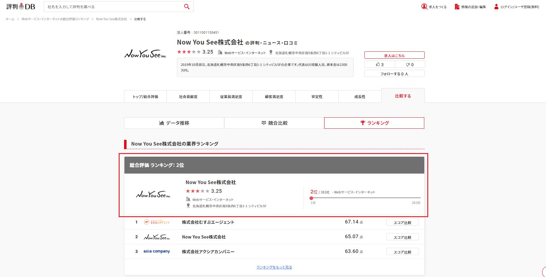 評判サイトで業界ランキング2位の会社!